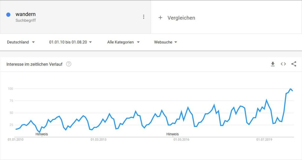 Google Trends: Screenshot Wandern