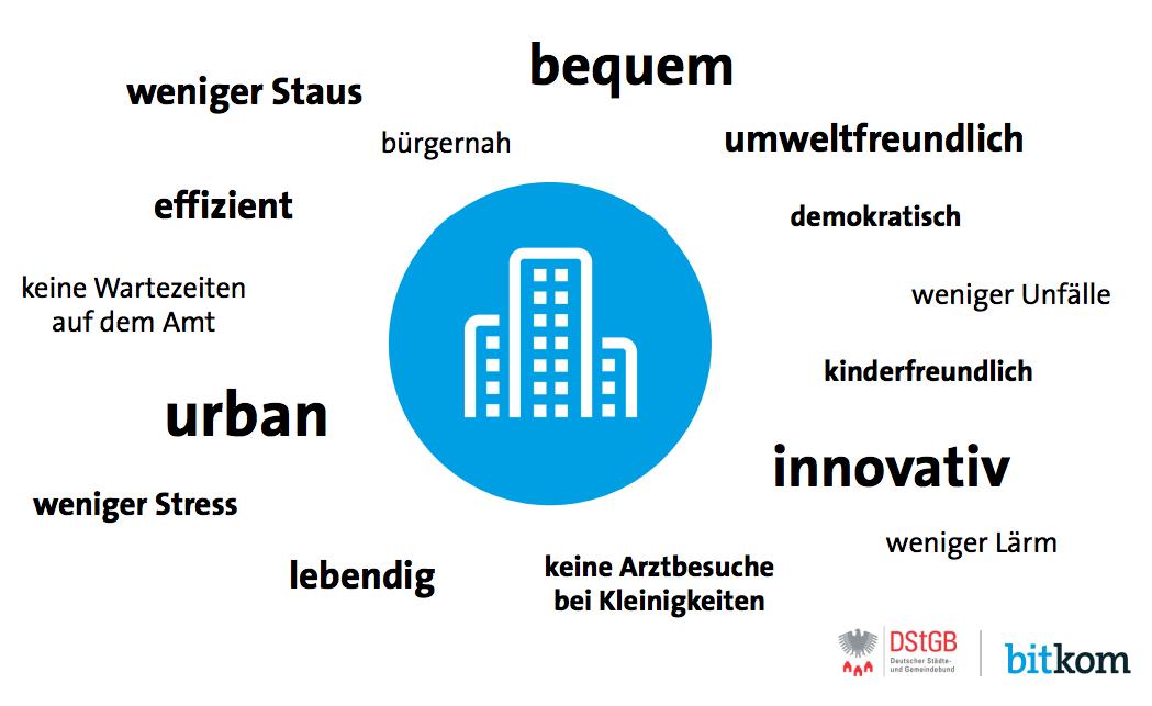Bitkom-digitale Stadt