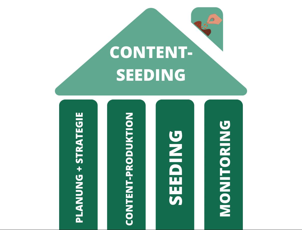Content Seeding Säulen