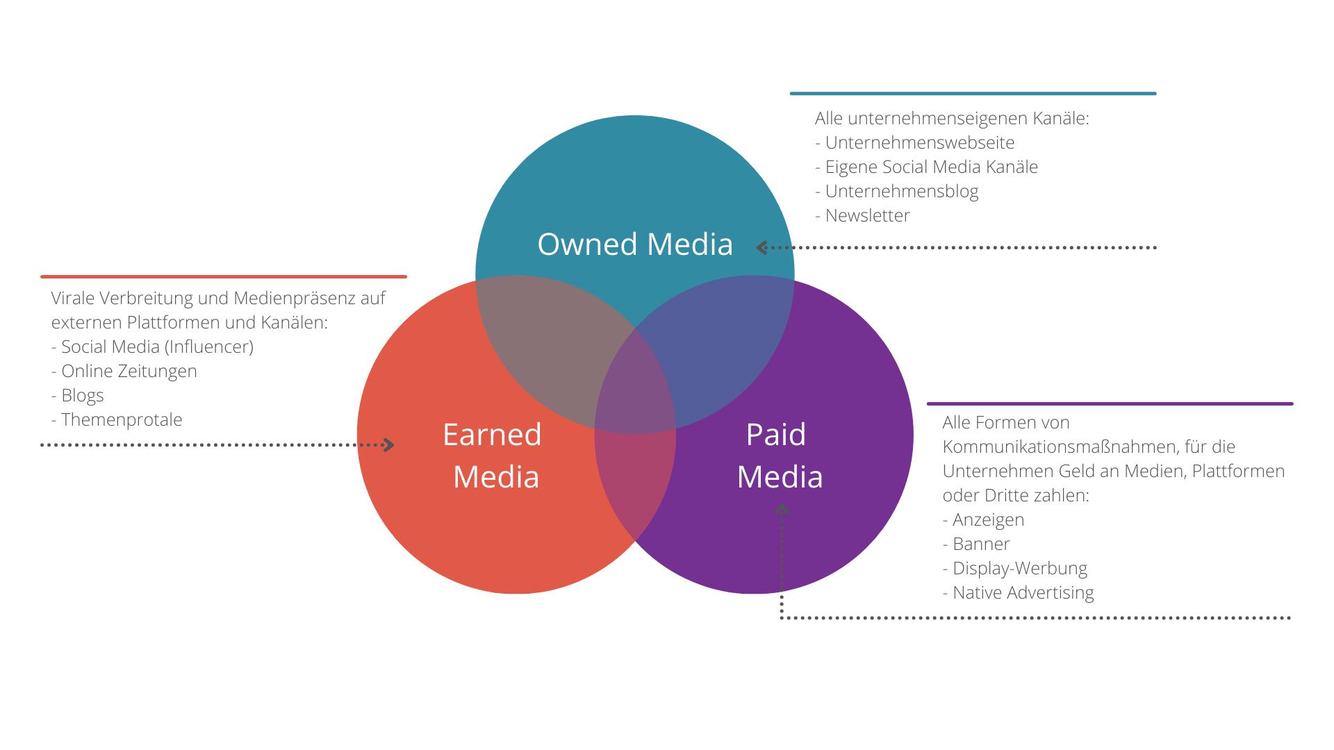 Medientypen des Content Seedings