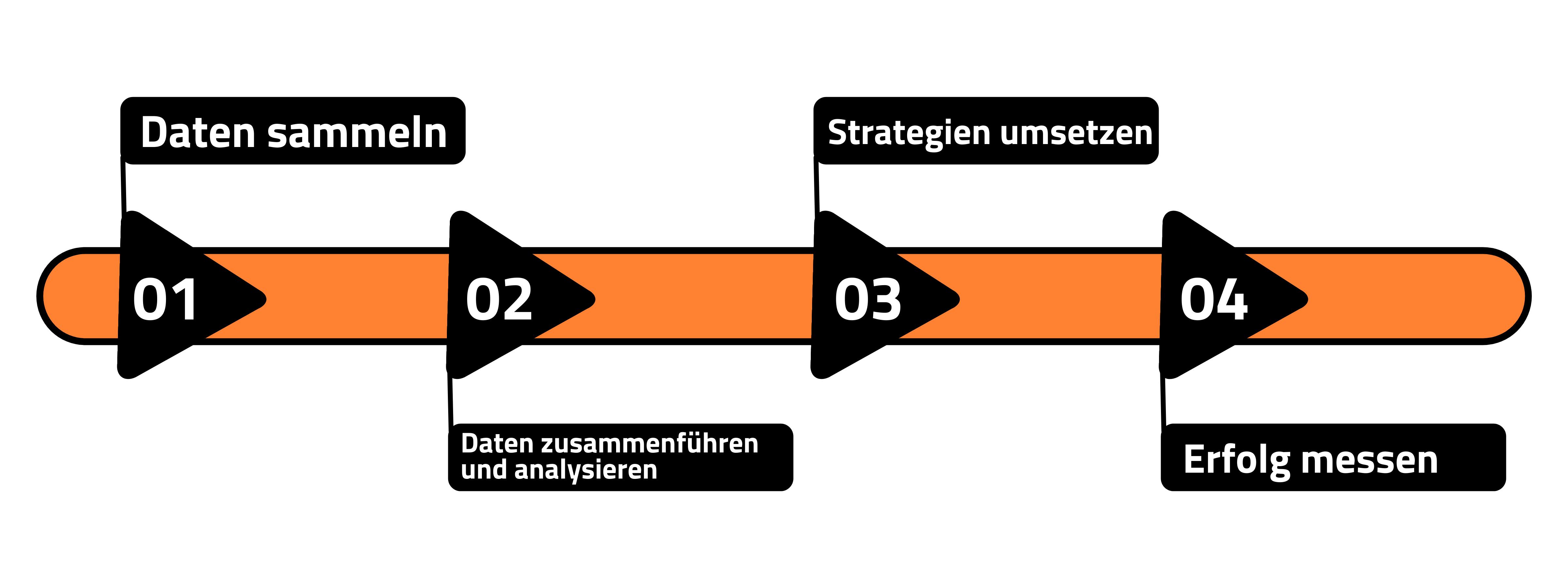 Prozess des datengestützten Marketings