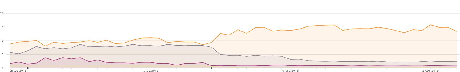Vergleich der SEO Daten