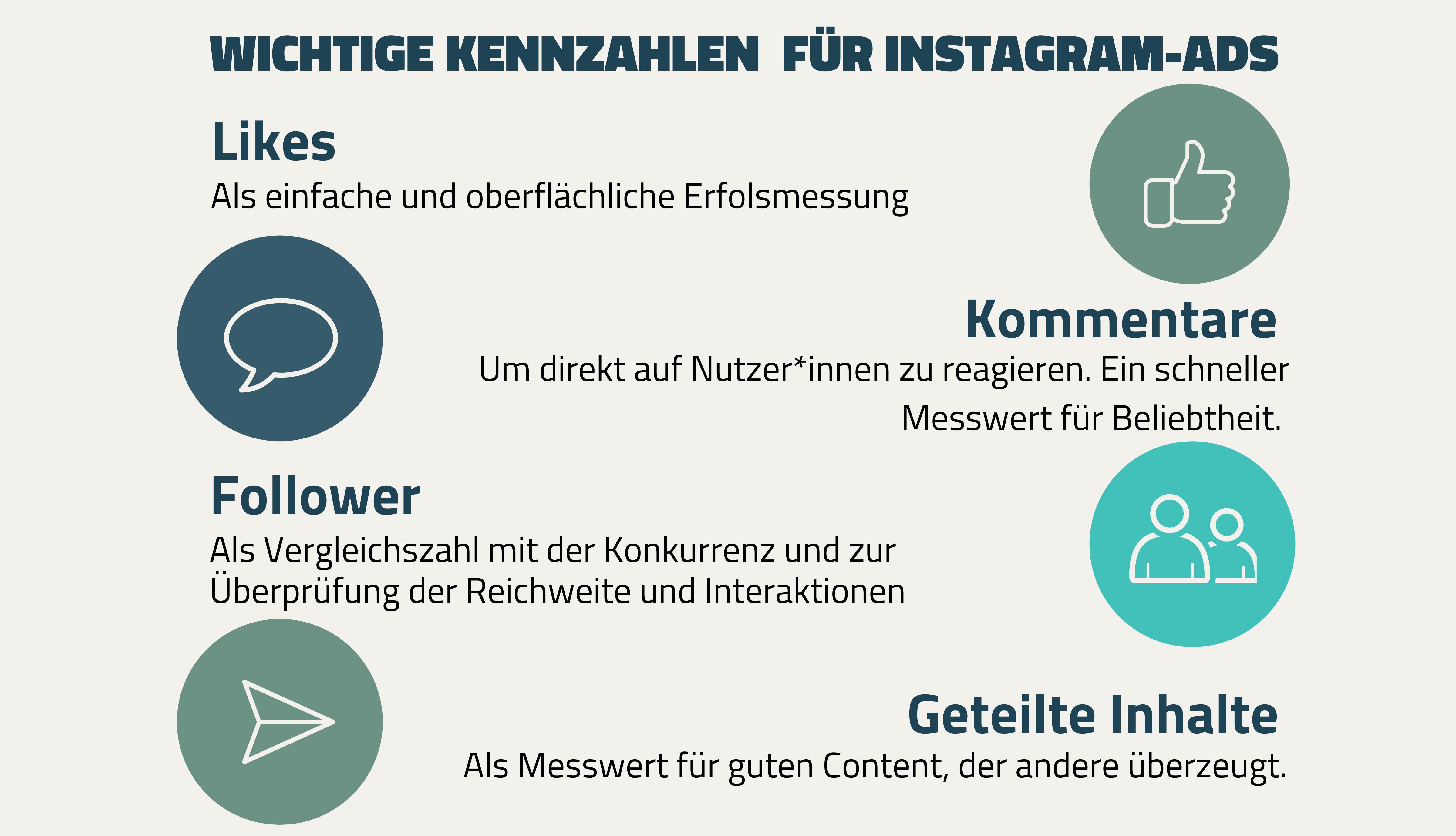 Wichtige Kennzahlen für Instagram. Likes, Follower, Kommentare und Geteilte Inhalte