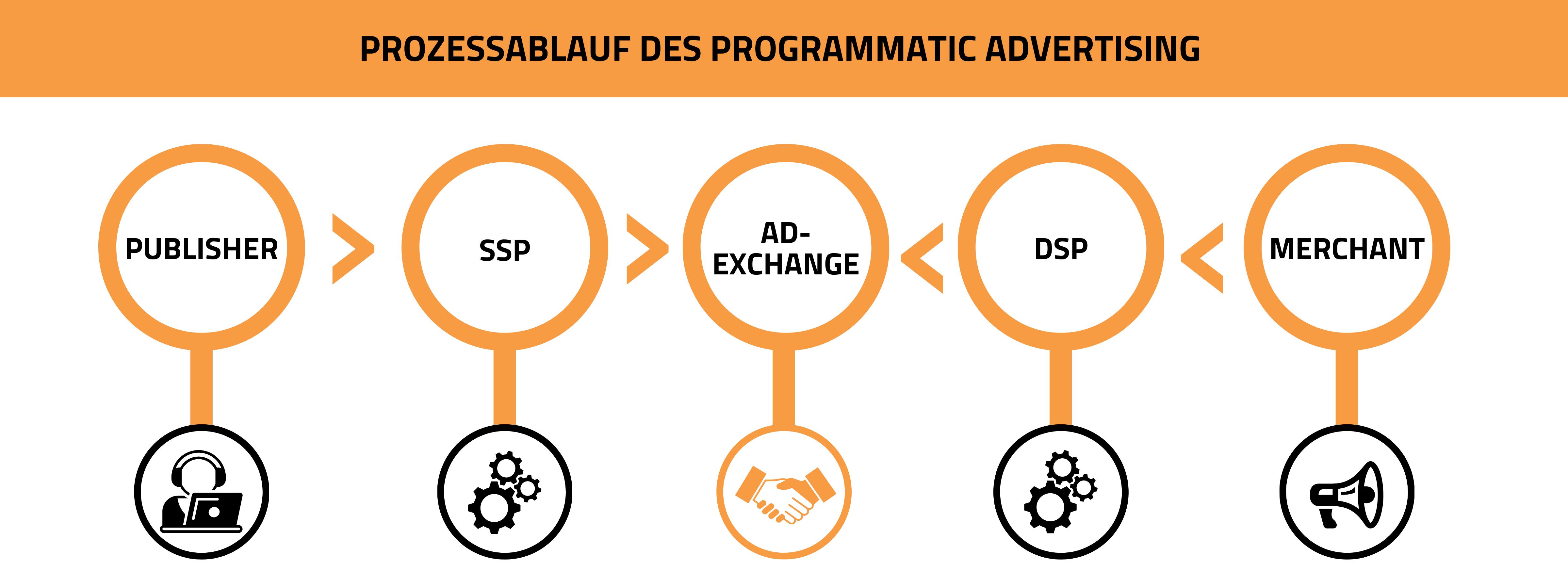 Grafische Darstellung Prozessablaufs vom Programmatic Advertising