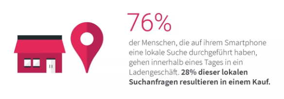 Local Marketing – Suchanfragen