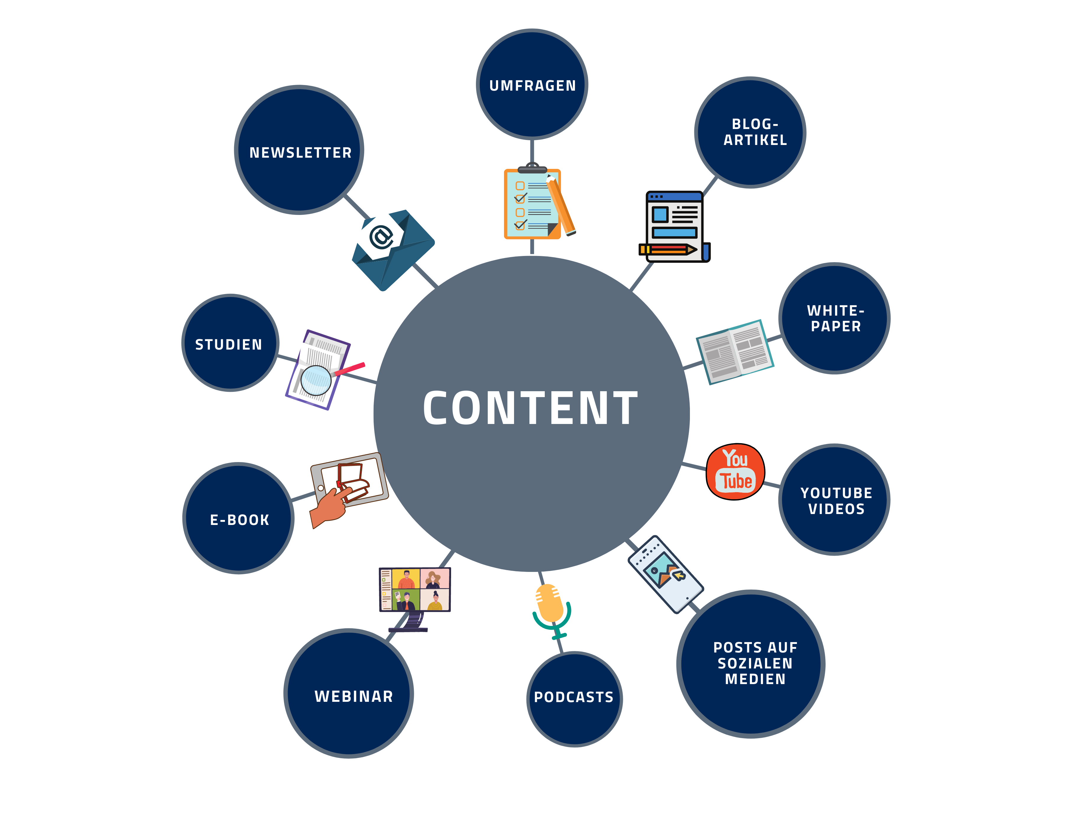 Content Formate