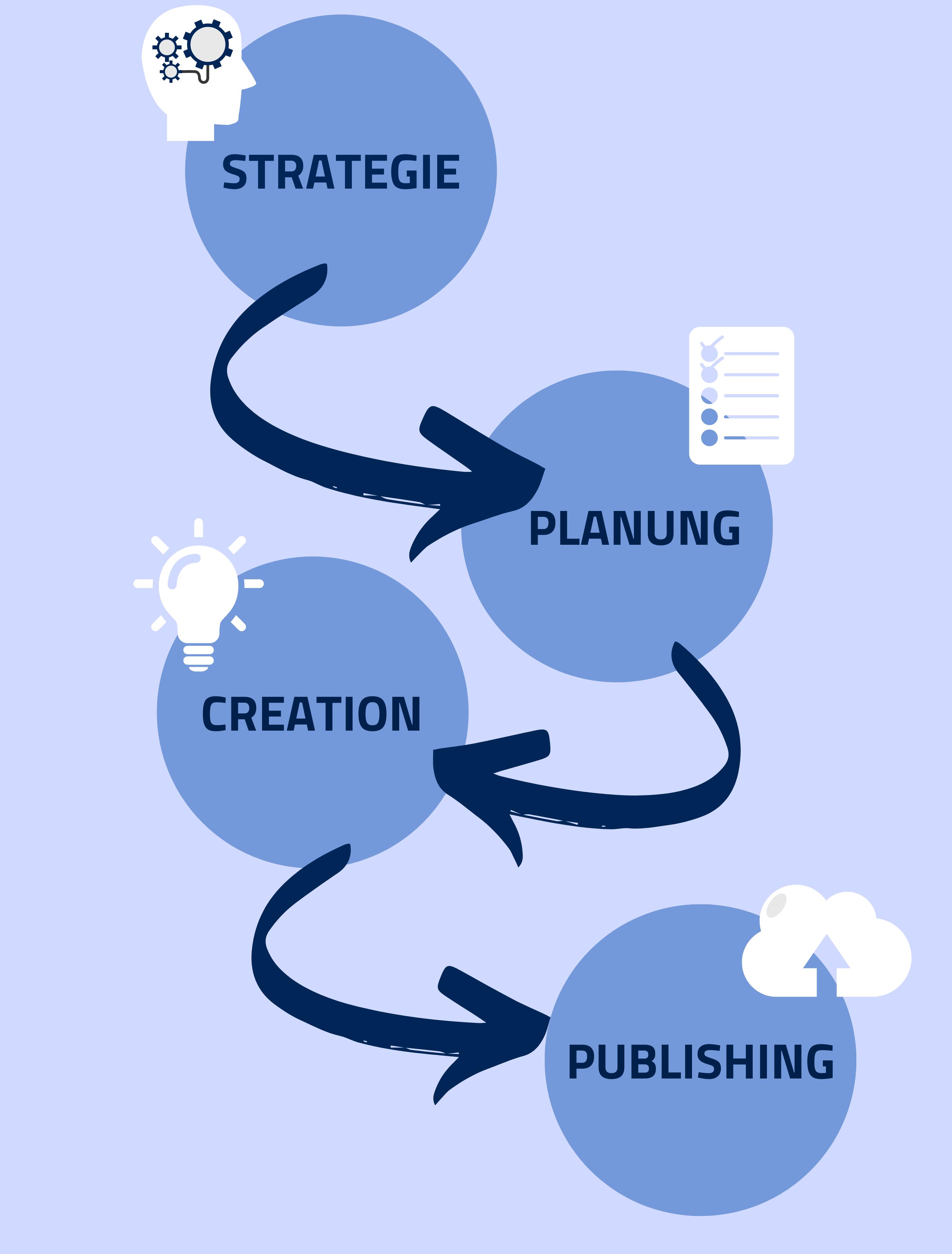 Content Creation Prozess